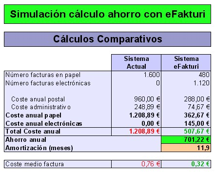 calculo_ahorro_efakturi