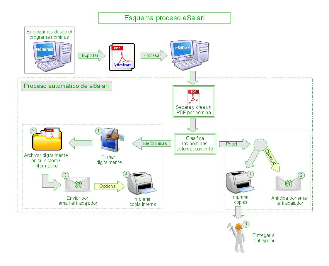 esalari_proceso